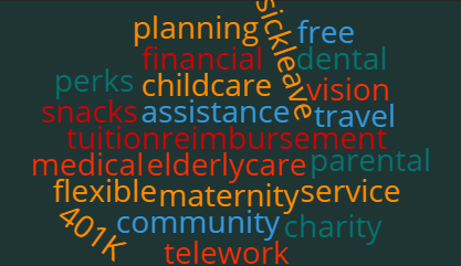 Word cloud listing various employee benefits