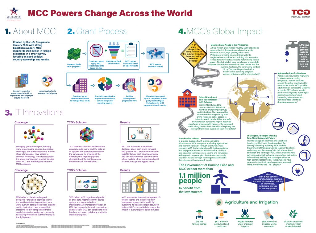 Infographic showing MCC's grant making process and it's impact around the world.