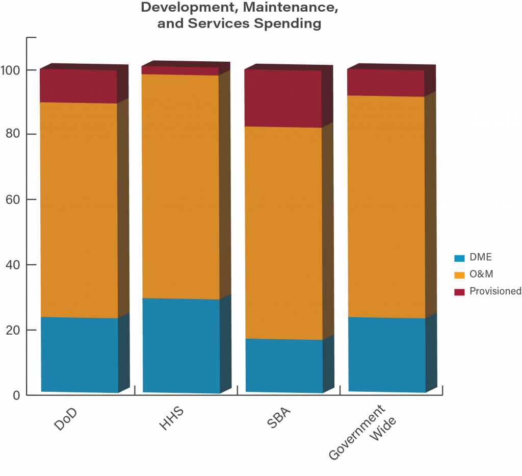 The Small Business Administration spent 16.4% of its budge on DME, 17.9% on provisioned services, and 65.7% on operations and maintenance. The Department of Health and Human Services spent 29% on DME, 1.8% on provisioned services, and 69.3% on O&M. The Department of Defense spent 23% on DME, 10.6% on provisioned services, and 66.5% on O&M.