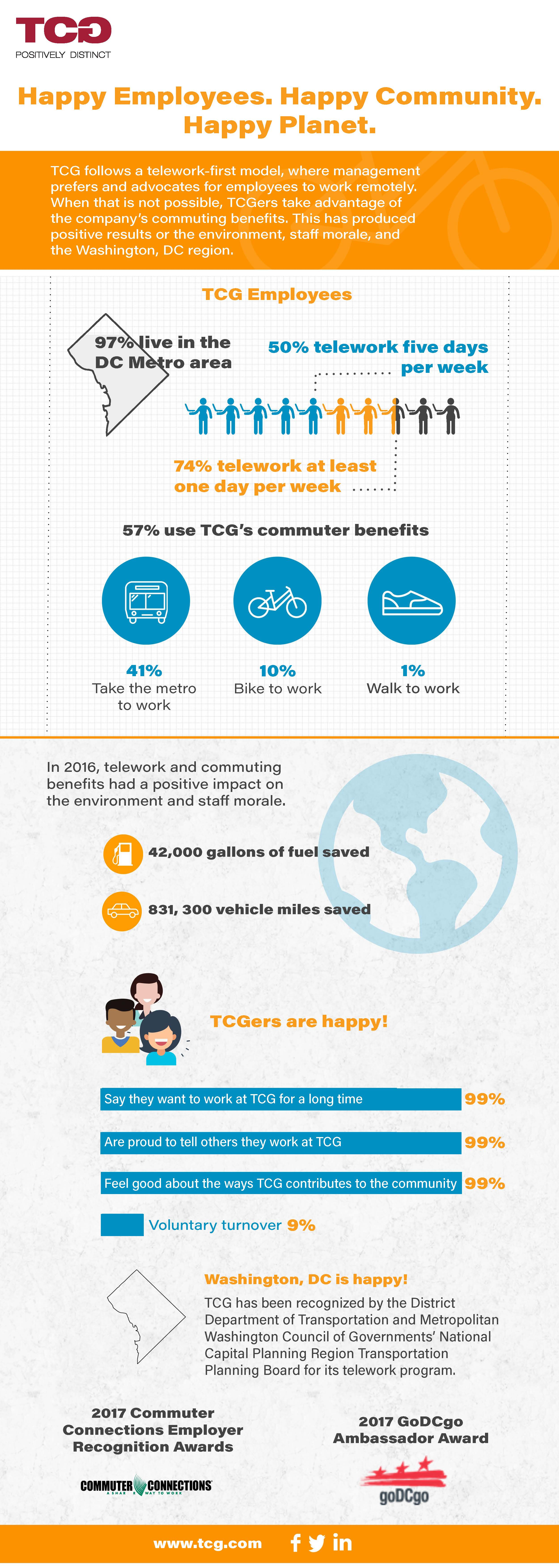 An infographic about TCG's telework program.