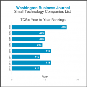Graph showing TCG's year-to-year rankings on the Washington Business Journal's Small Technology Companies List. TCG ranked #25 in 2009; #15 in 2010; #15 in 2011; #14 in 2012; #18 in 2013; #13 in 2014; #18 in 2015; and, #13 in 2016.