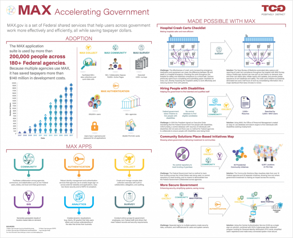 Infographic explaining how MAX.gov has been retool to preform out-of-the-box tasks for the federal goverment.