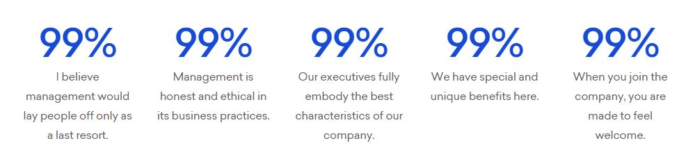 99% of TCG employees believe management would lay people off as a last resort; management is honest and ethical in business practices; the company has special and unique benefits; executives fully embody the best characteristics of our company; and that they were made to feel welcome when they joined the company.
