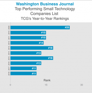 TCG's rank on the WBJ Top Performing Small Technology Companies List fluctuated from #25 to #11 over the course of 10 years.