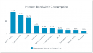 Bar chart showing internet bandwidth consumption in the Americas.