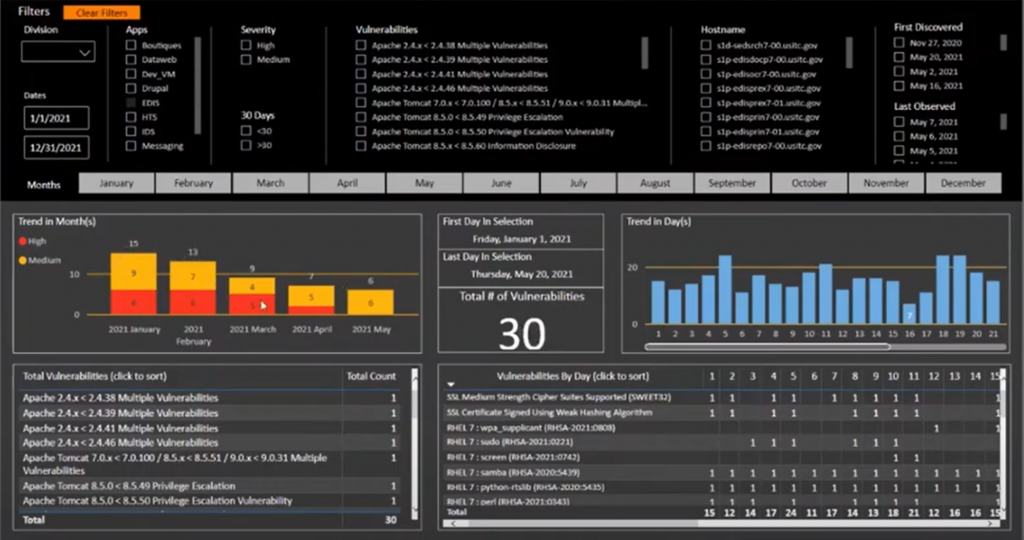 Screenshot of the Security Vulnerability Dashboard